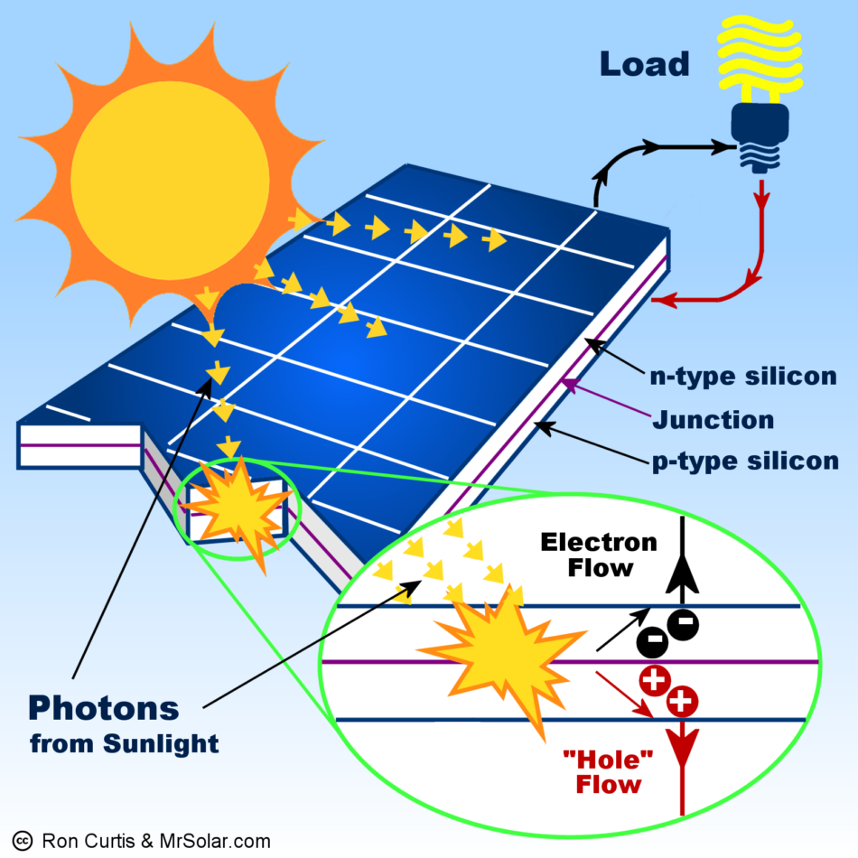 how-do-solar-panel-works-diagram