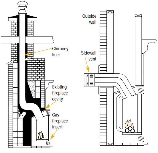 How To Install Gas Fireplace